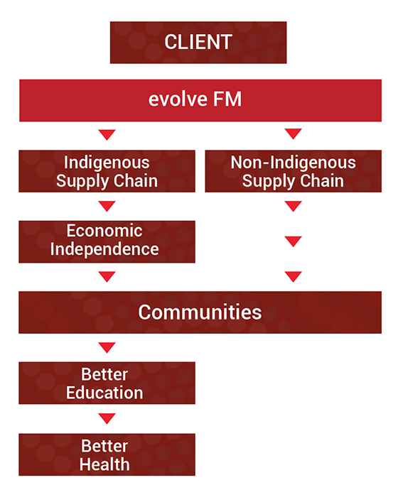 evolve-fm-diagram