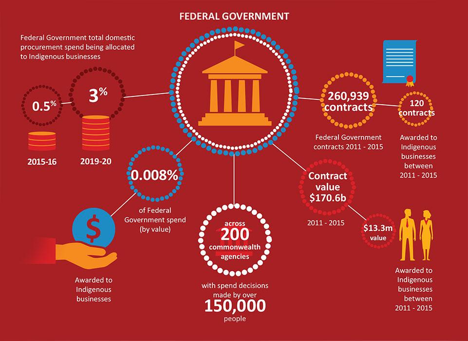 EVOLVE infographic111015